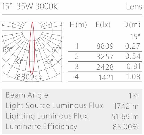 H3211led导轨灯配光曲线