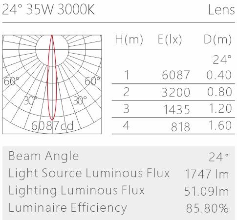 H3221led博物導軌燈具配光曲線