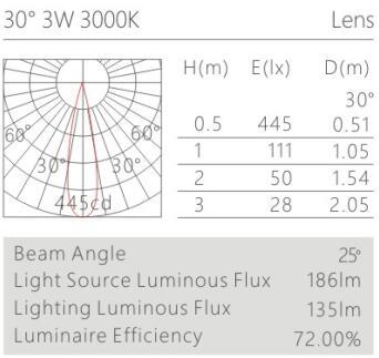 天花射燈HK61820配光曲線