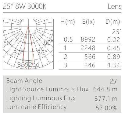 天花射燈HK61808配光曲線