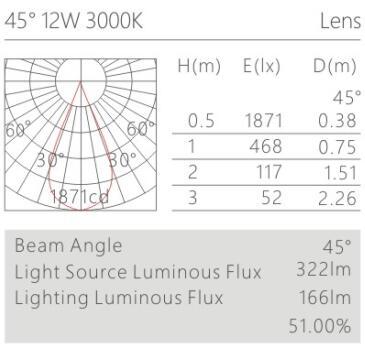 天花射燈HK61804配光曲線