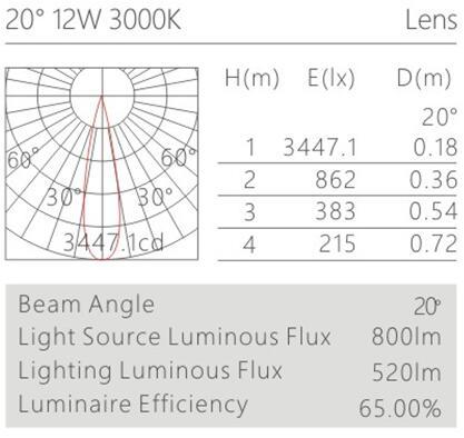 天花射灯HK62537配光曲线