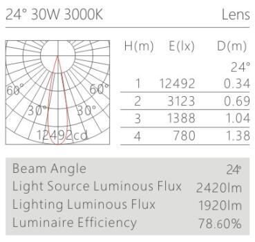 天花射燈HK63568配光曲線