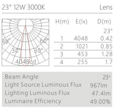 天花射灯HK62222配光曲线