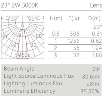 天花射灯HK61536配光曲线