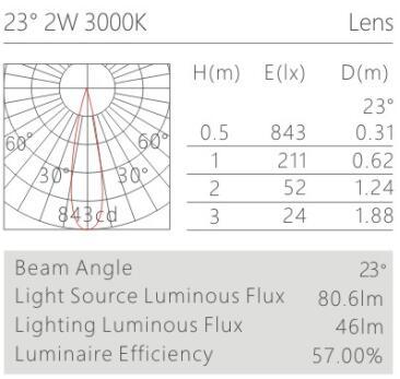 天花射灯HK61534配光曲线