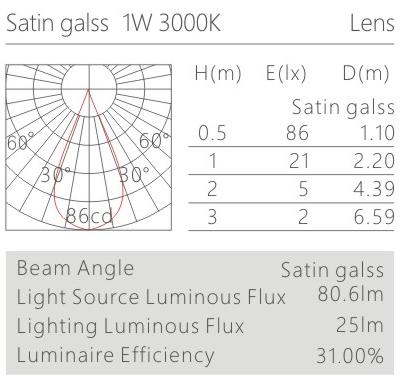 柜內射燈K61001配光曲線