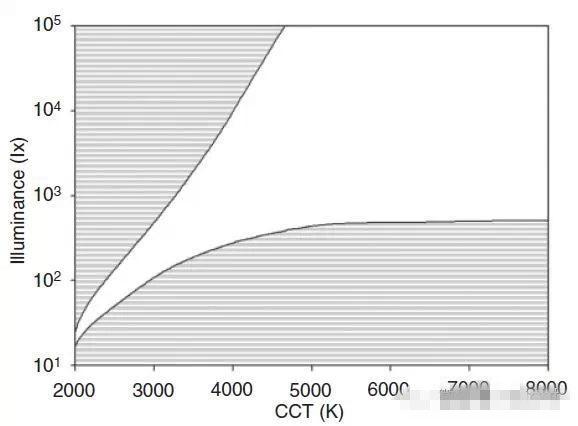 营造博物馆的照明环境三、规避传统照度-色温曲线的局限性