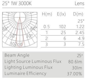 柜内小射灯H6305灯具配光曲线