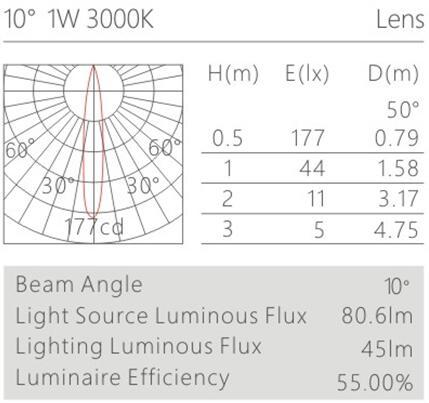 柜内led射灯H6306灯具配光曲线