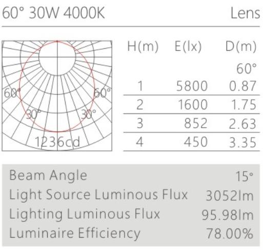 H3109Aled博物导轨灯具配光曲线