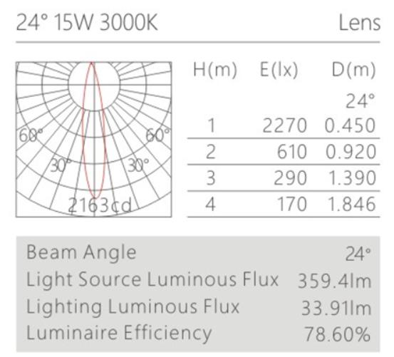H3111led博物导轨灯具配光曲线