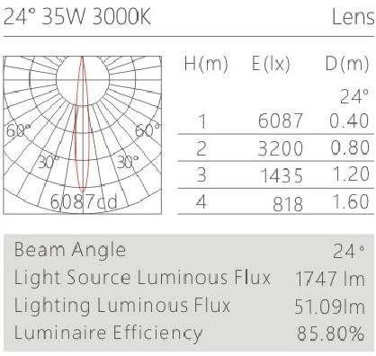 H3112led博物導軌燈具配光曲線