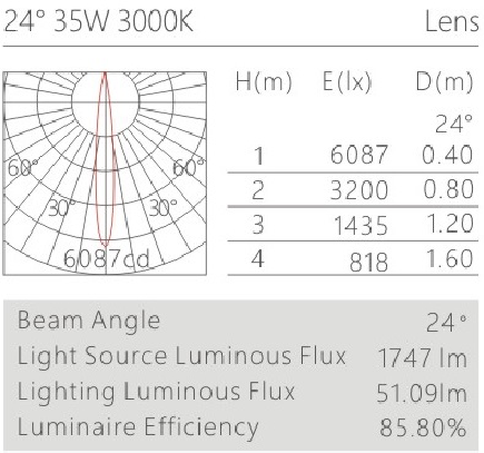 H3112Aled博物导轨灯具配光曲线