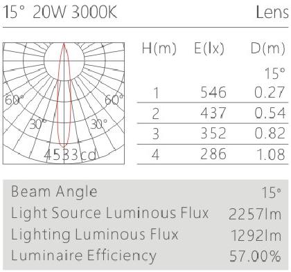 H3126led博物導軌燈具配光曲線