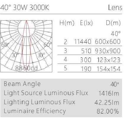 H3215led博物导轨灯具配光曲线