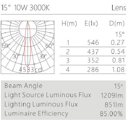 H3210led博物导轨灯具配光曲线