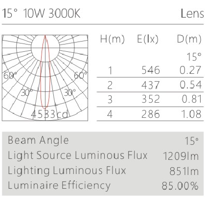 H3220led博物導軌燈具配光曲線