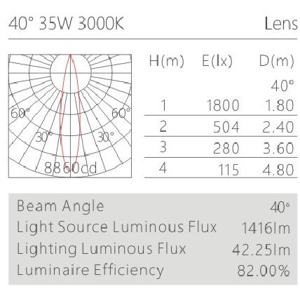 H3225led博物導軌燈具配光曲線
