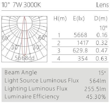 HK620015led博物導軌燈具配光曲線