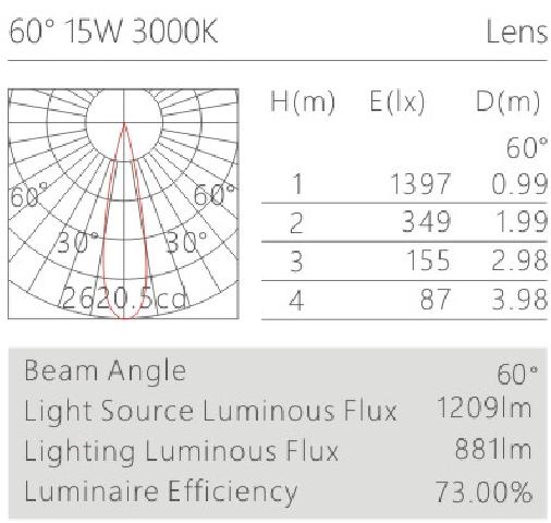 HK625015led博物导轨灯具配光曲线