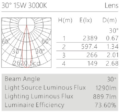 HK630015led博物導軌燈具配光曲線