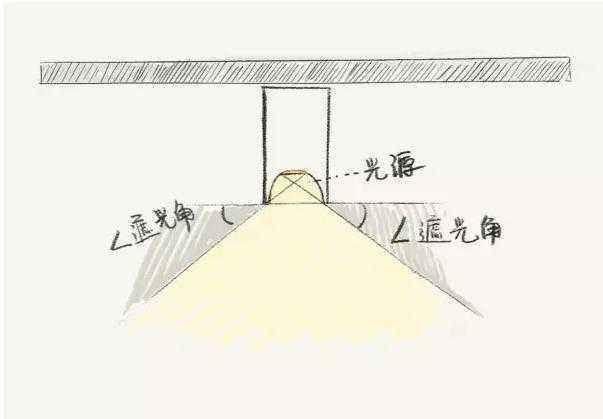 灯具截光角