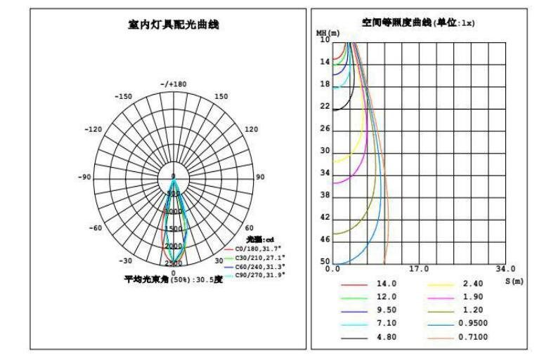 H3228LED轨道变焦射灯具曲线图