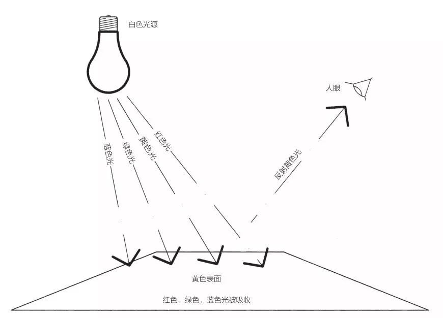 完整照明设计流程丨干货