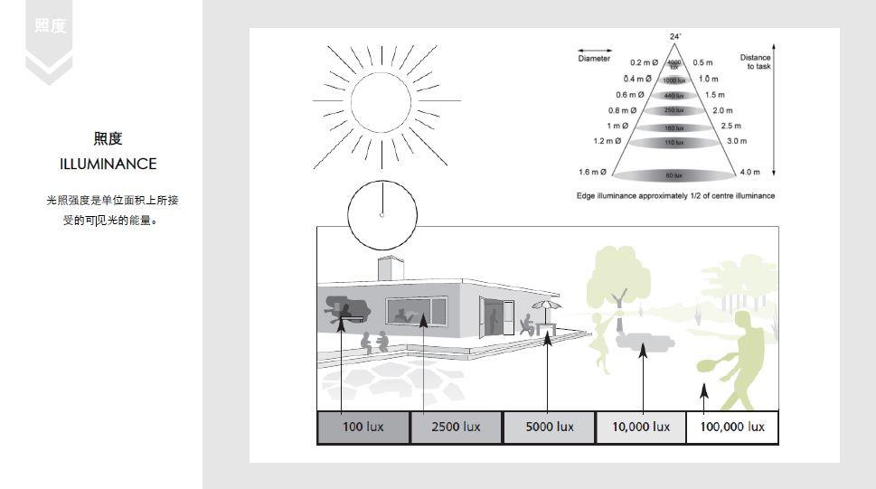 照度、光束角、均勻度、色溫、眩光、避免眩光