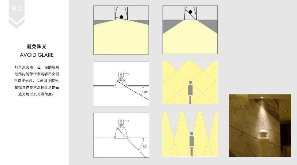 照度、光束角、均匀度、色温、眩光、避免眩光